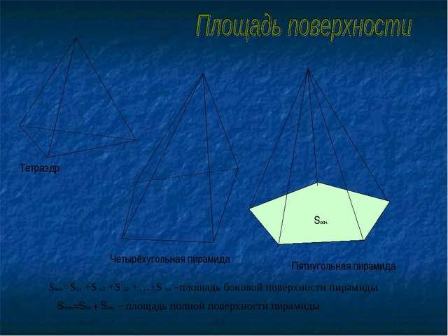 Четырёхугольная пирамида Пятиугольная пирамида Sполн.=Sбок.+ Sосн. – площадь...