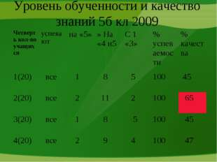 Уровень обученности и качество знаний 5б кл 2009 Четверть кол-во учащихсяусп