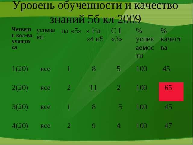 Уровень обученности и качество знаний 5б кл 2009 Четверть кол-во учащихсяусп...