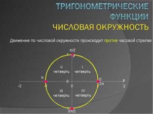 Движение по числовой окружности происходит против часовой стрелки 0 π/2 π 3π/