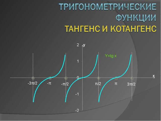 Y=tg x