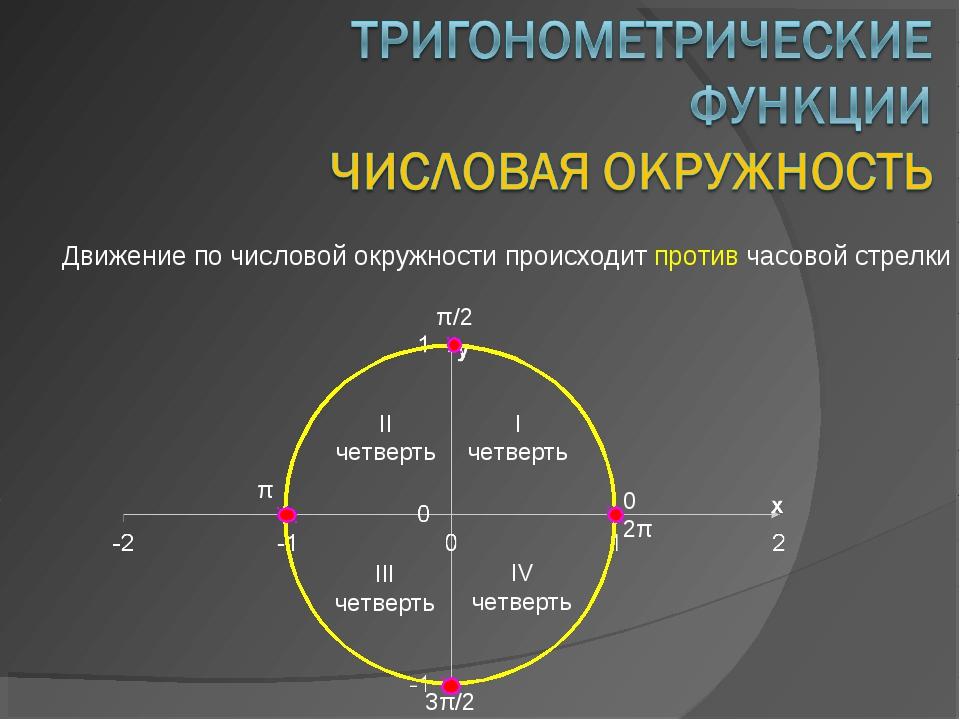 Движение по числовой окружности происходит против часовой стрелки 0 π/2 π 3π/...