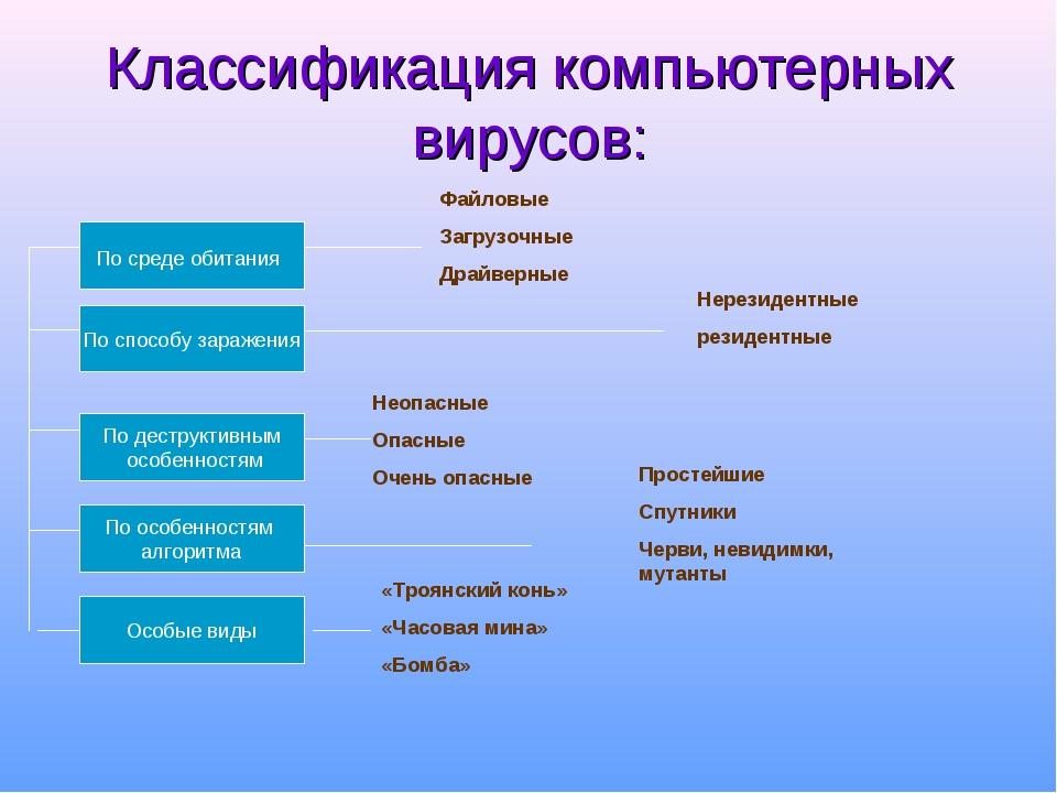 Классификация компьютерных вирусов: По среде обитания По способу заражения По...