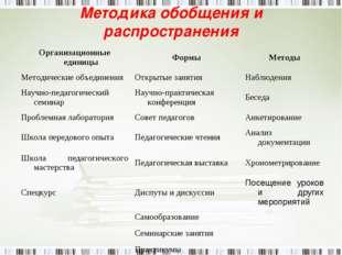 Методика обобщения и распространения Организационные единицыФормыМетоды Мет