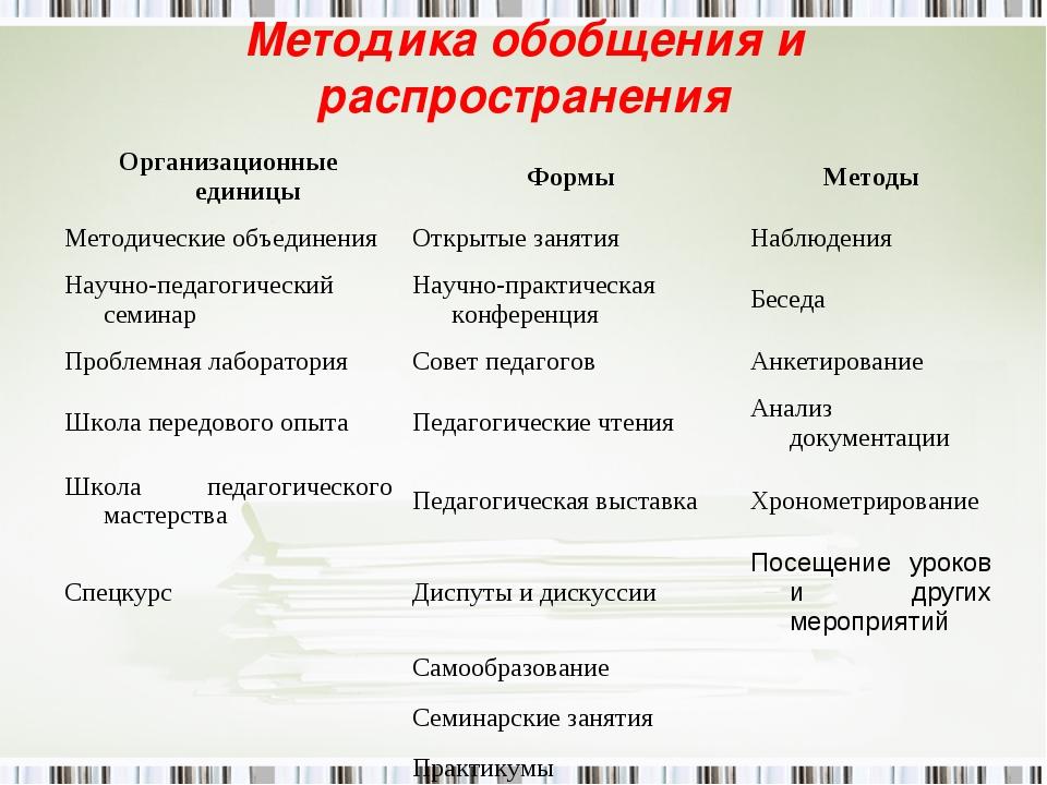 Методика обобщения и распространения Организационные единицыФормыМетоды Мет...