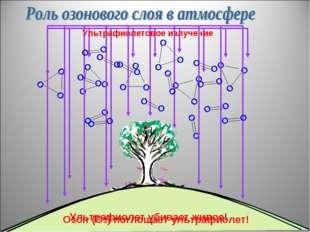 Ультрафиолетовое излучение Озон (О3) поглощает ультрафиолет! Ультрафиолет уби