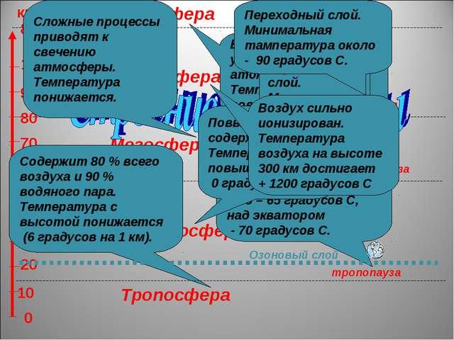 Тропосфера Стратосфера Термосфера Мезосфера Содержит 80 % всего воздуха и 90...