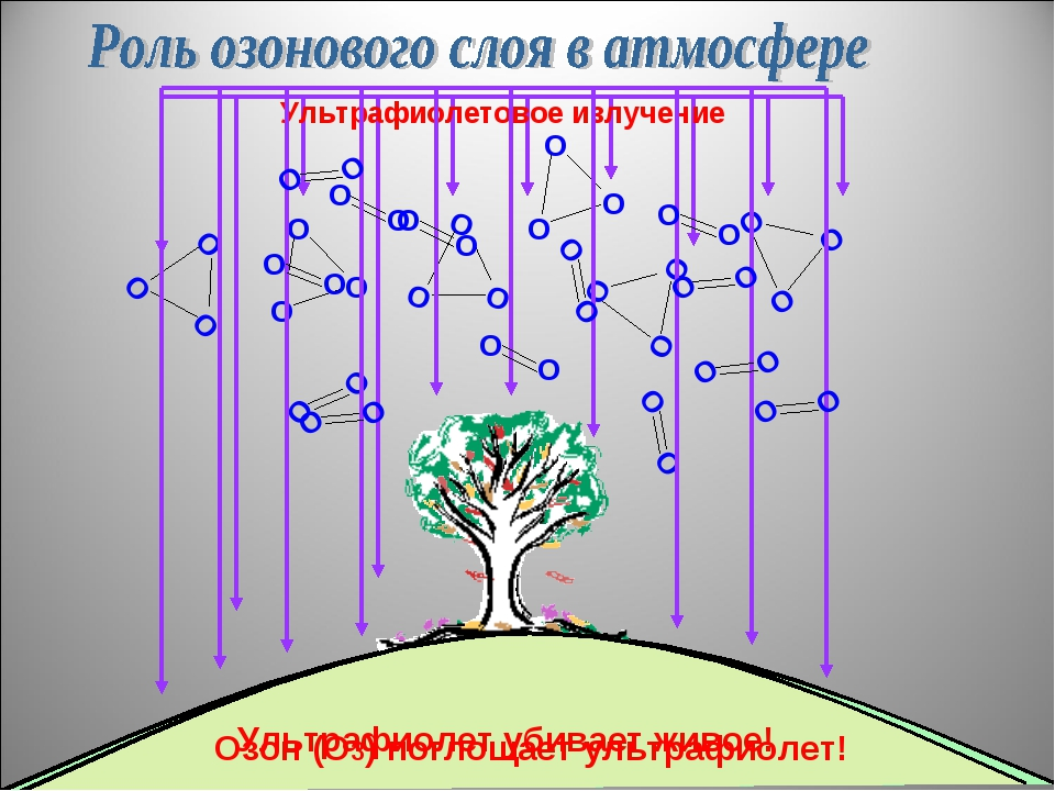 Ультрафиолетовое излучение Озон (О3) поглощает ультрафиолет! Ультрафиолет уби...