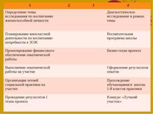 1234 Определение темы исследования по воспитанию жизнеспособной личности