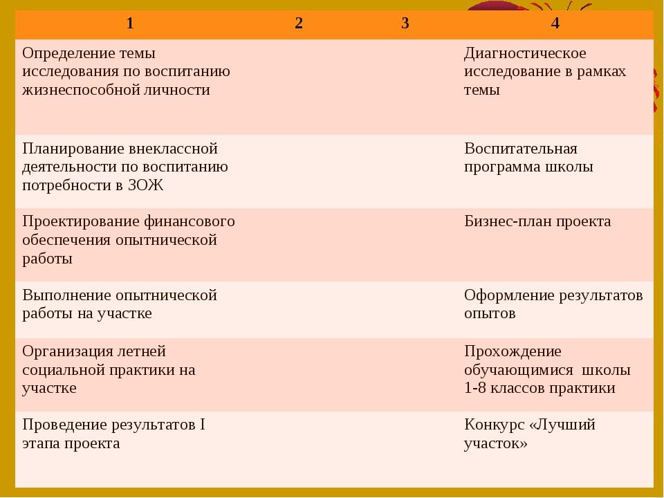 1234 Определение темы исследования по воспитанию жизнеспособной личности...