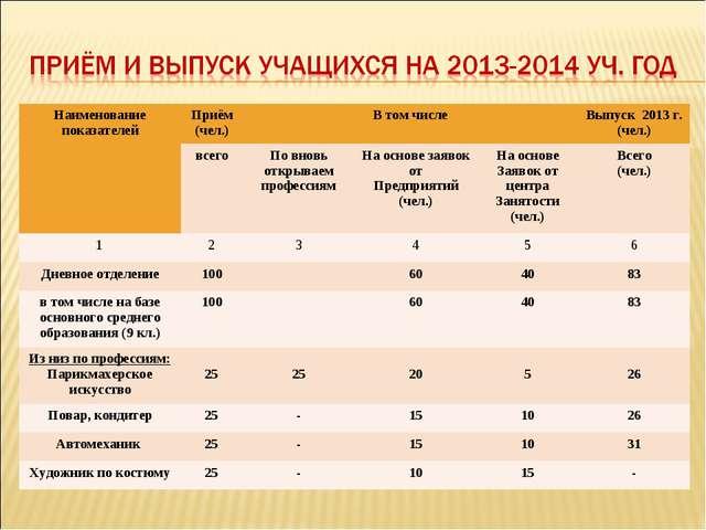 Наименование показателейПриём (чел.)В том числеВыпуск 2013 г. (чел.) всег...