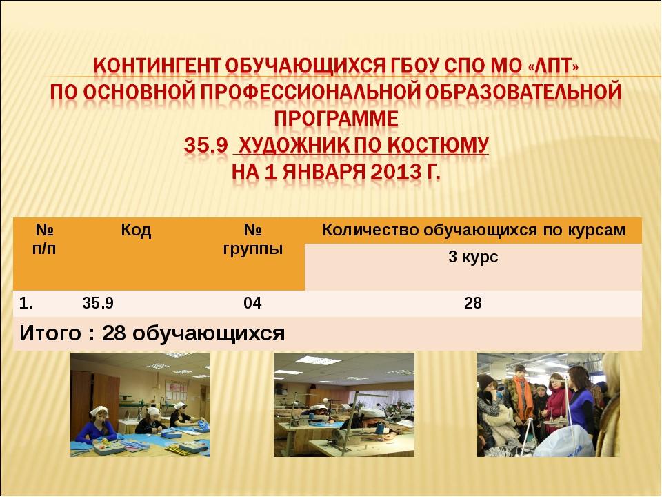 № п/пКод № группыКоличество обучающихся по курсам 3 курс 1.35.90428 Ит...