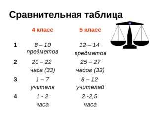 Сравнительная таблица 4 класс5 класс 18 – 10 предметов12 – 14 предметов 2