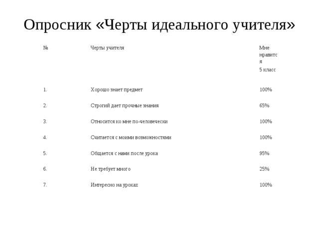Опросник «Черты идеального учителя» №Черты учителяМне нравится 5 класс 1....