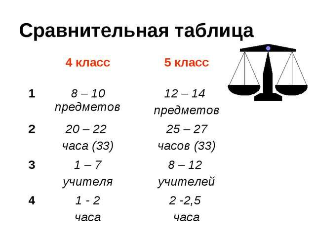 Сравнительная таблица 4 класс5 класс 18 – 10 предметов12 – 14 предметов 2...