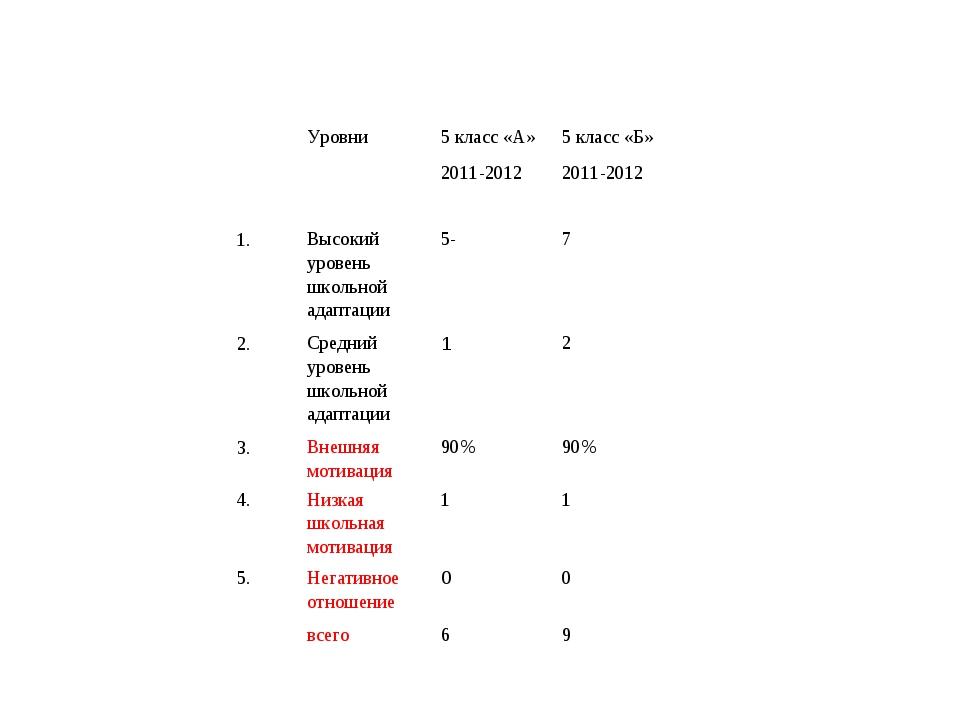 Уровни 5 класс «А» 5 класс «Б» 2011-20122011-2012 1. Высокий уровень шк...