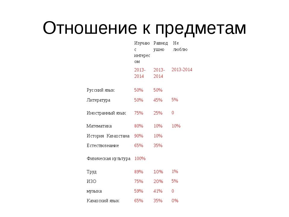 Отношение к предметам Изучаю с интересом Равнодушно Не люблю 2013-2014 20...