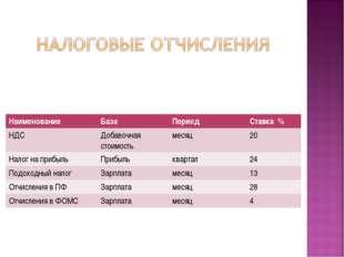 НаименованиеБазаПериодСтавка % НДСДобавочная стоимостьмесяц20 Налог на