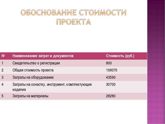 №Наименование затрат и документовСтоимость (руб.) 1Свидетельство о регистр...