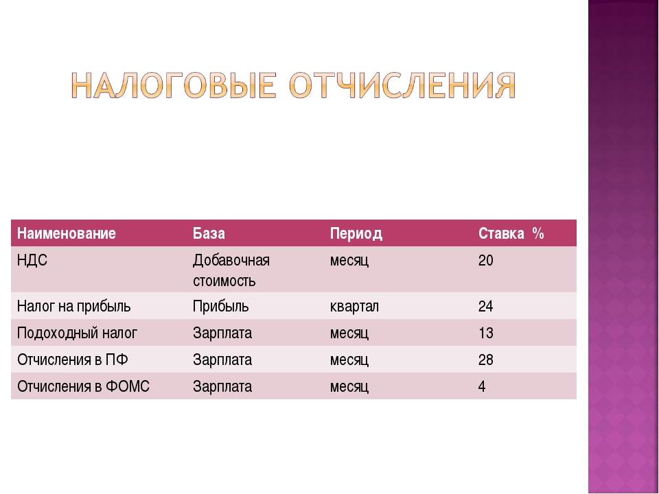 НаименованиеБазаПериодСтавка % НДСДобавочная стоимостьмесяц20 Налог на...