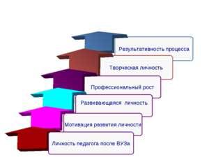 Результативность процесса Творческая личность Профессиональный рост Этапы про