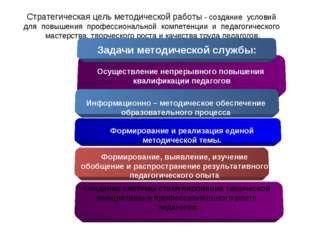 Стратегическая цель методической работы - создание условий для повышения проф