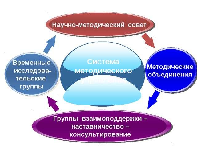 Система методического управления