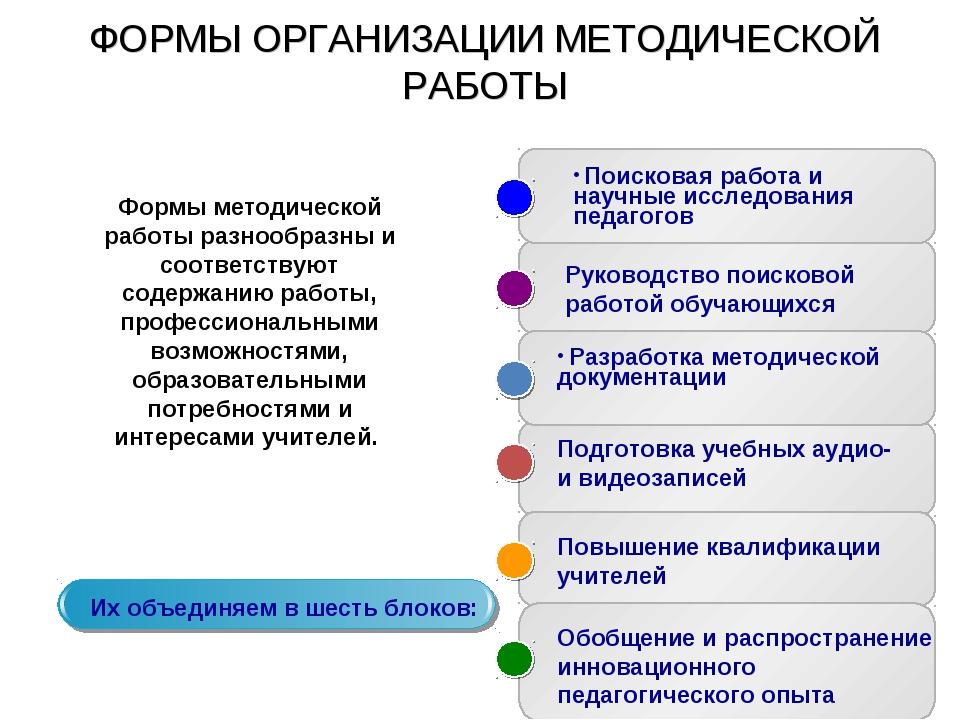 ФОРМЫ ОРГАНИЗАЦИИ МЕТОДИЧЕСКОЙ РАБОТЫ Поисковая работа и научные исследования...