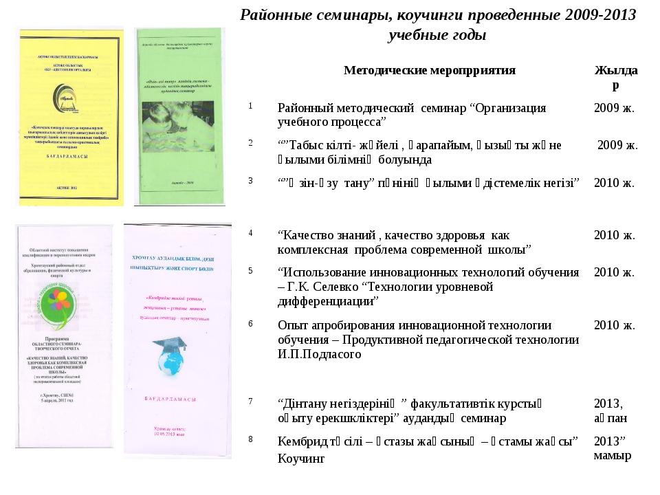 Районные семинары, коучинги проведенные 2009-2013 учебные годы Методические...