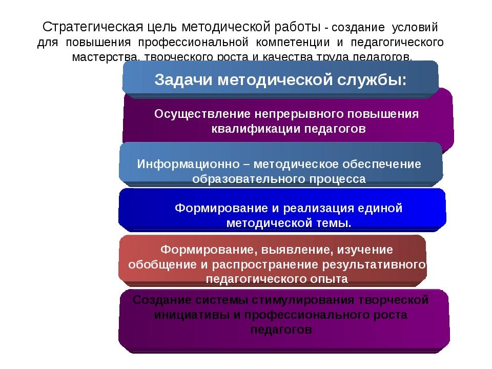 Стратегическая цель методической работы - создание условий для повышения проф...