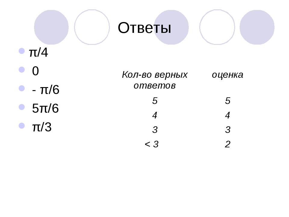 Ответы π/4 0 - π/6 5π/6 π/3 Кол-во верных ответовоценка 55 44 33 < 32