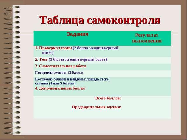 Таблица самоконтроля Задания Результат выполнения 1. Проверка теории (2 балл...