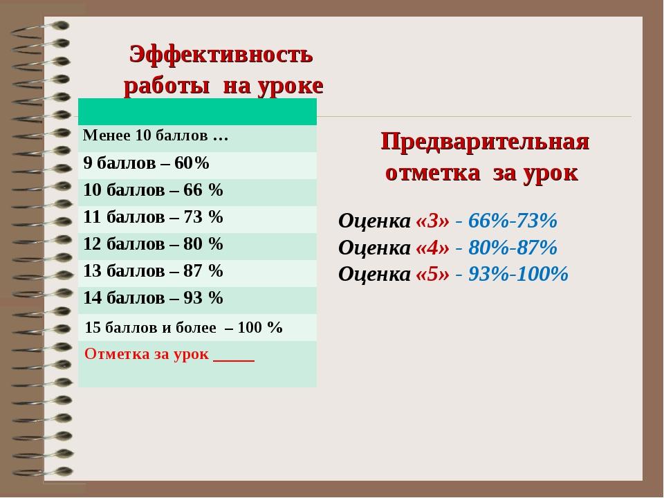 Эффективность работы на уроке Предварительная отметка за урок Оценка «3» - 66...