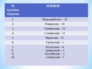 № группы языков ЯЗЫКИ 1.Индоарийские – 26 2.Романские - 10 3.Германски