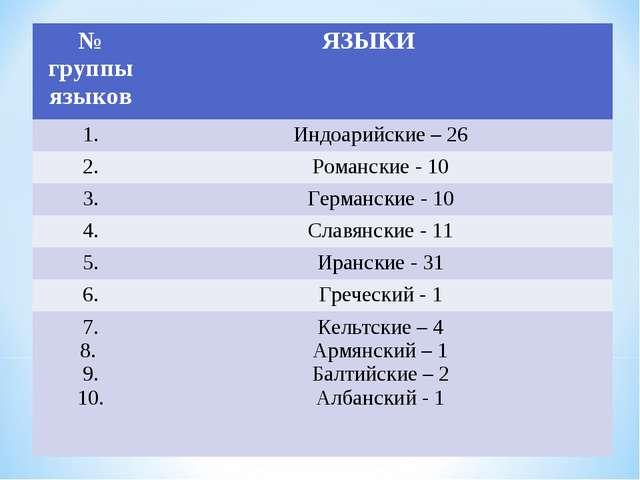 № группы языков ЯЗЫКИ 1.Индоарийские – 26 2.Романские - 10 3.Германски...