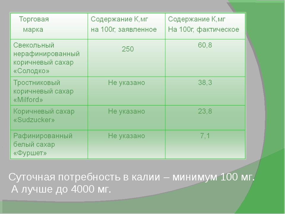 Суточная потребность в калии – минимум 100 мг. А лучше до 4000 мг.