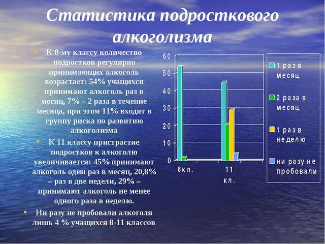 Статистика подросткового алкоголизма К 8-му классу количество подростков регу...