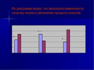 Из диаграммы видно, что произошли изменения по качеству чтения в увеличении п