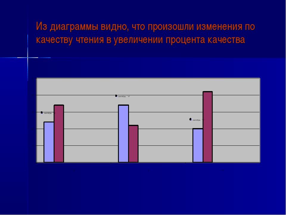 Из диаграммы видно, что произошли изменения по качеству чтения в увеличении п...