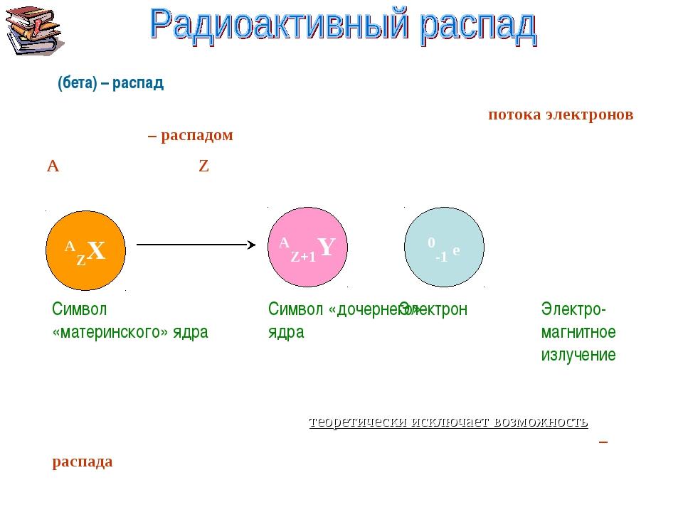 β(бета) – распад Превращения атомных ядер, сопровождаемые испусканием потока...