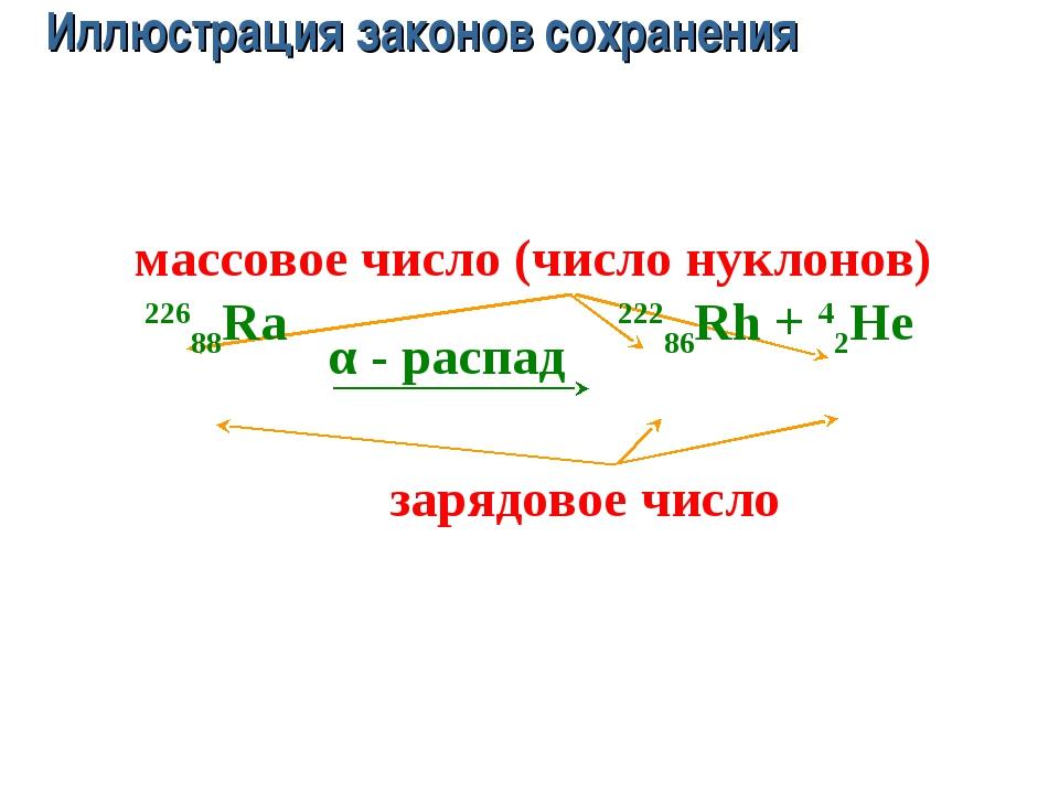 α - распад зарядовое число массовое число (число нуклонов) Закон сохранения з...