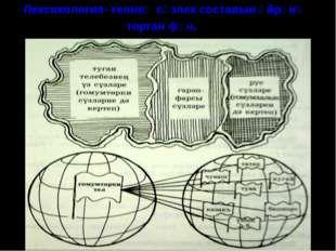 Лексикология- телнең сүзлек составын өйрәнә торган фән.