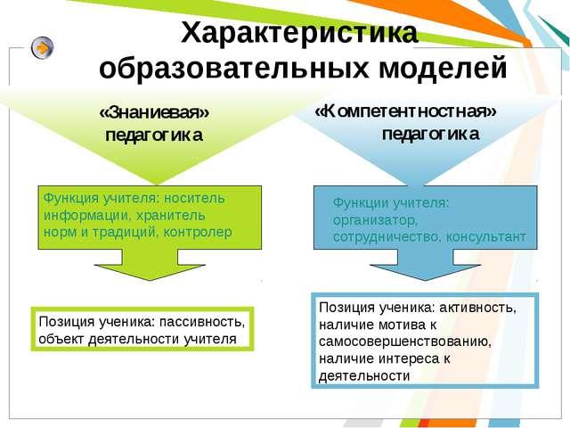 Функция учителя: носитель информации, хранитель норм и традиций, контролер Фу...