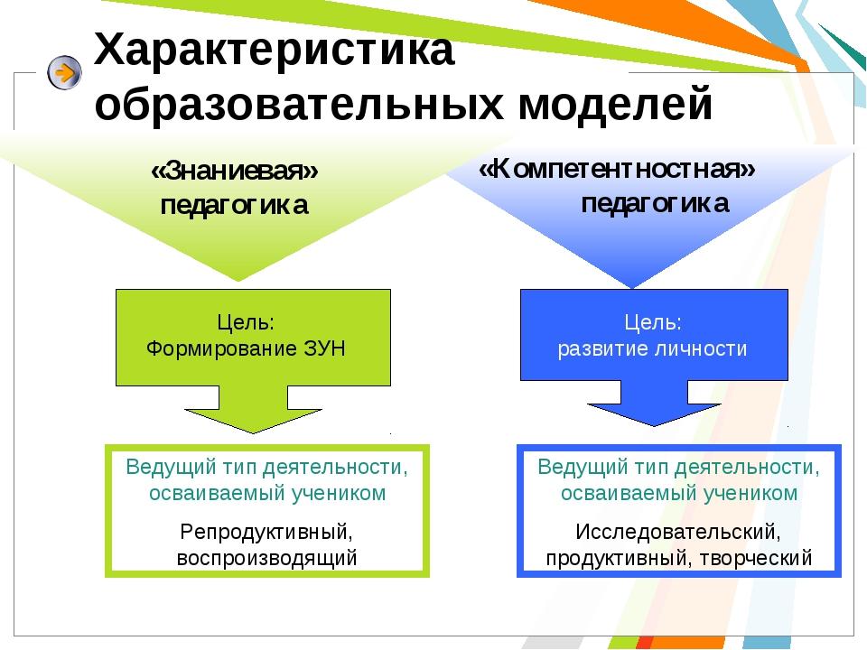 Характеристика образовательных моделей Цель: Формирование ЗУН Ведущий тип дея...