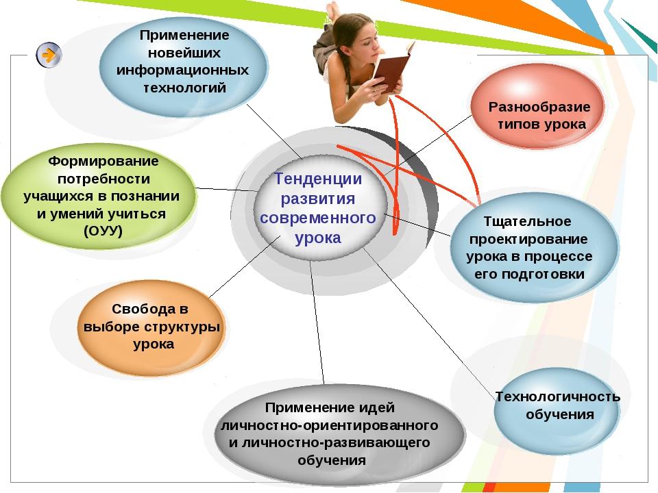 Применение новейших информационных технологий Формирование потребности учащих...