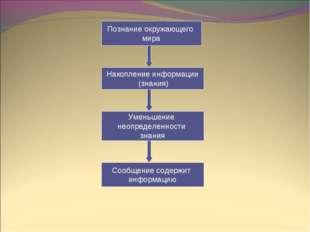 Познание окружающего мира Накопление информации (знания) Уменьшение неопредел