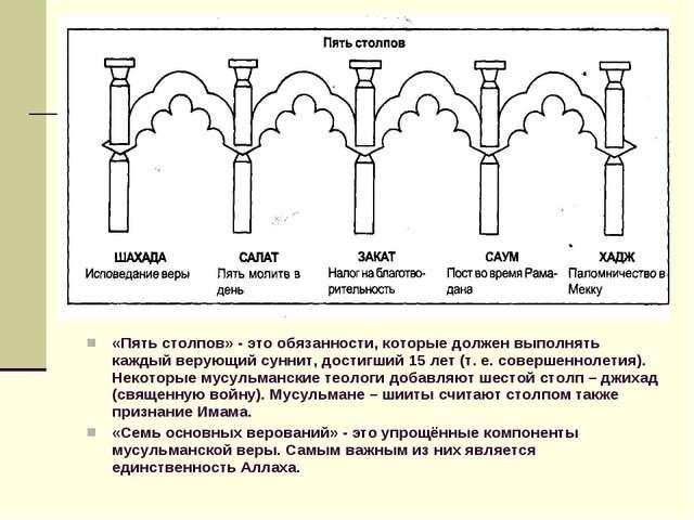 «Пять столпов» - это обязанности, которые должен выполнять каждый верующий су...