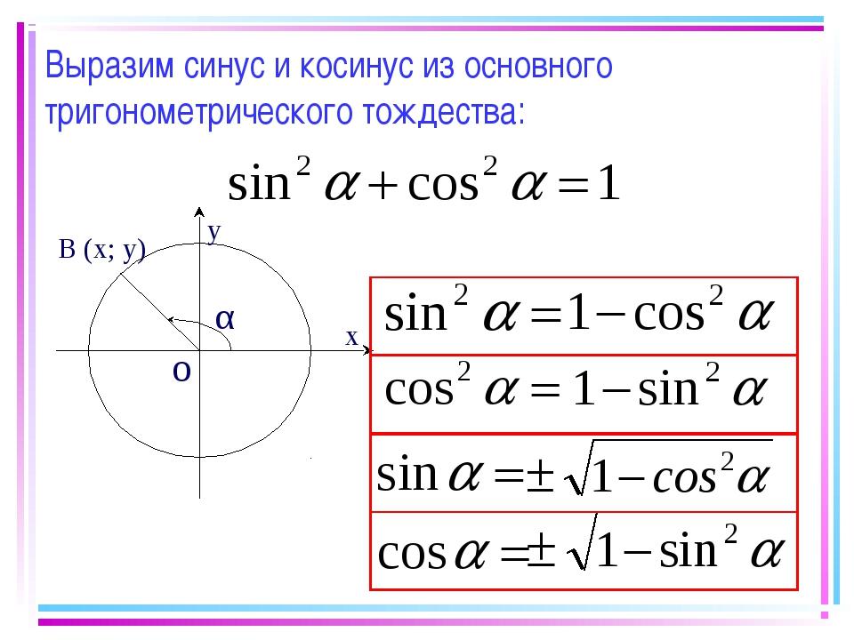 Выразим синус и косинус из основного тригонометрического тождества: о