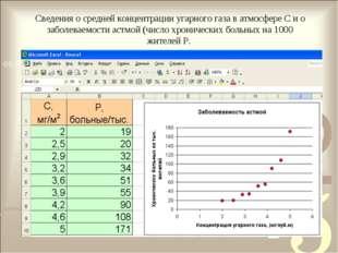 Сведения о средней концентрации угарного газа в атмосфере C и о заболеваемост