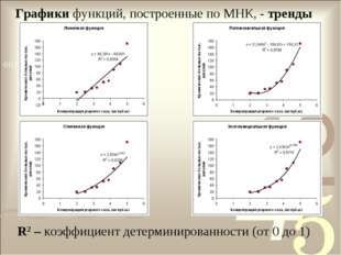Графики функций, построенные по МНК, - тренды R2 – коэффициент детерминирован